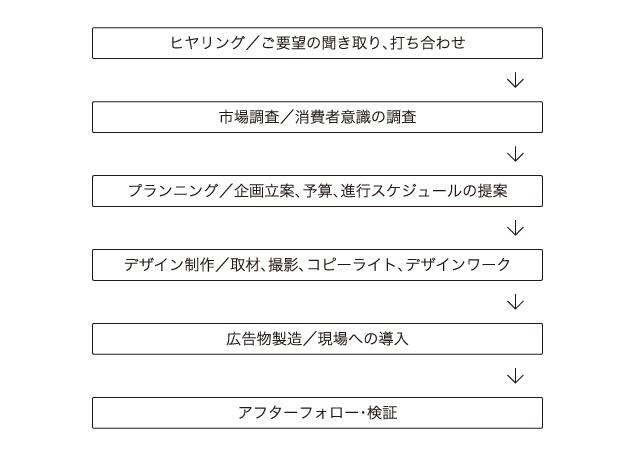 sw_process_01